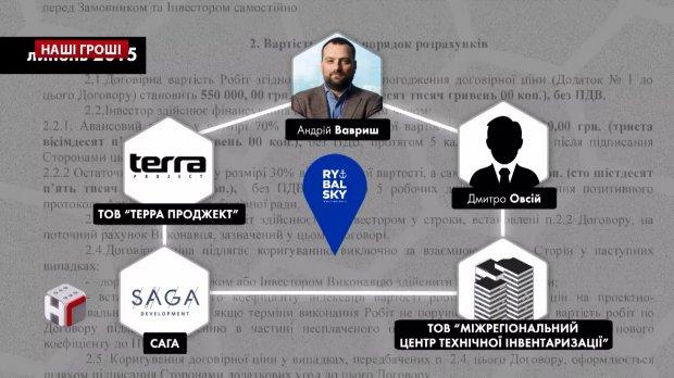 Скандальные застройки и дружба с Андреем Богданом: кто презентовал проект Офиса Президента