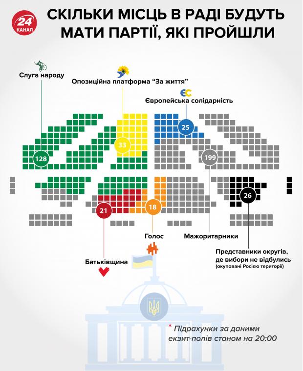 """""""Слуга народа"""" может получить монобольшинство в парламенте"""