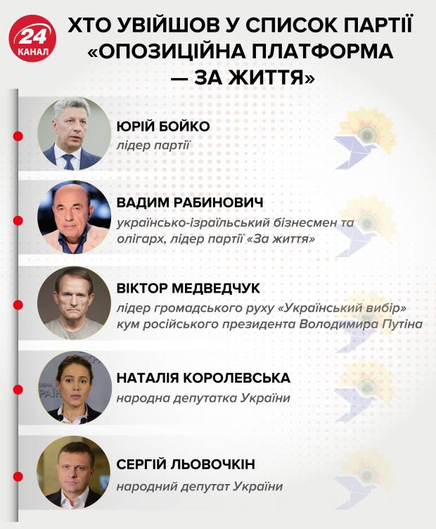 """Как на украинской армии зарабатывает Бойко и какие сюрпризы скрывают члены """"Опоплатформы"""""""