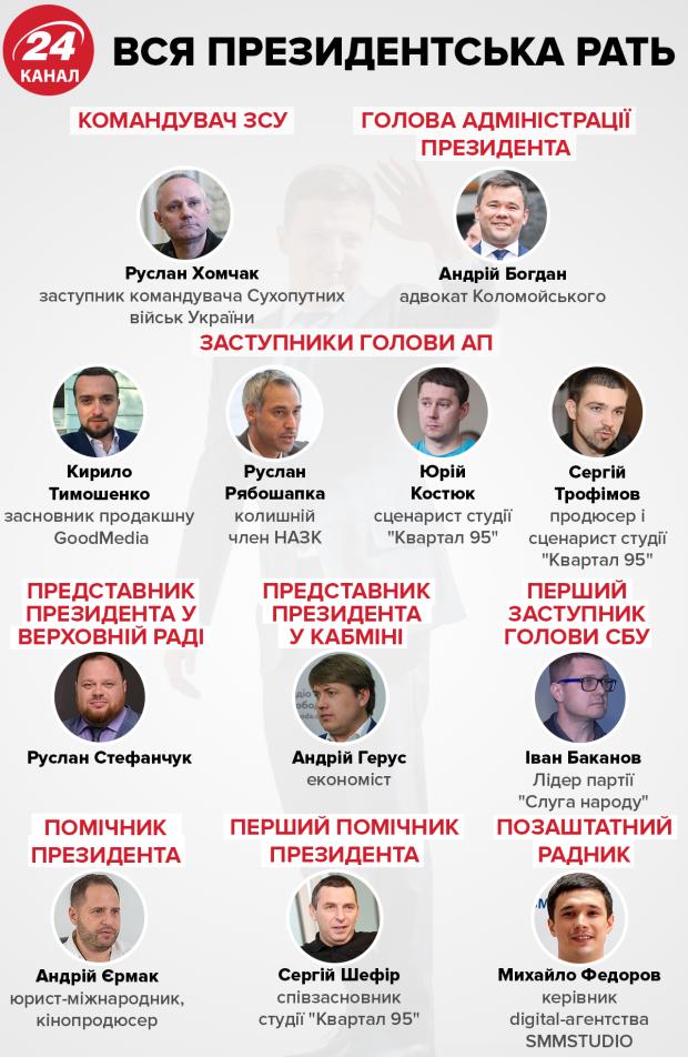 Сто дней президента Зеленского: об увольнениях и назначениях