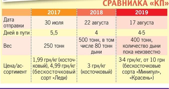 На Киев вновь держит курс баржа с арбузами