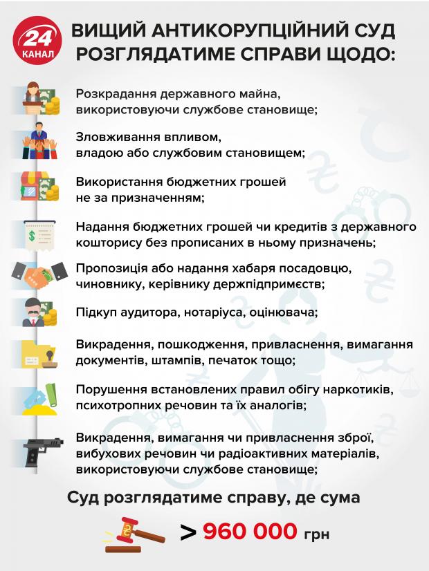 """""""Посадки"""" начнутся осенью: Зеленский о Антикоррупционный суд"""