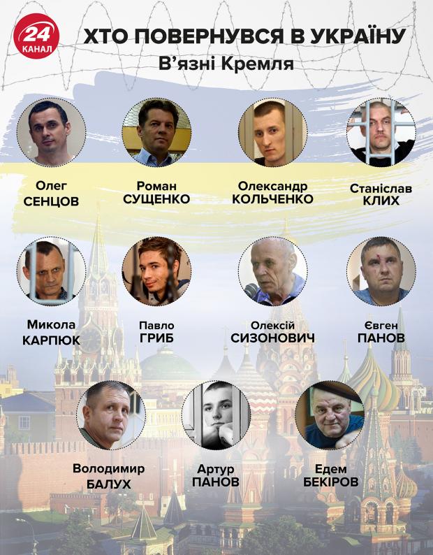 Украина обсудит с Россией обмен 200 на 70 пленных, – российские СМИ