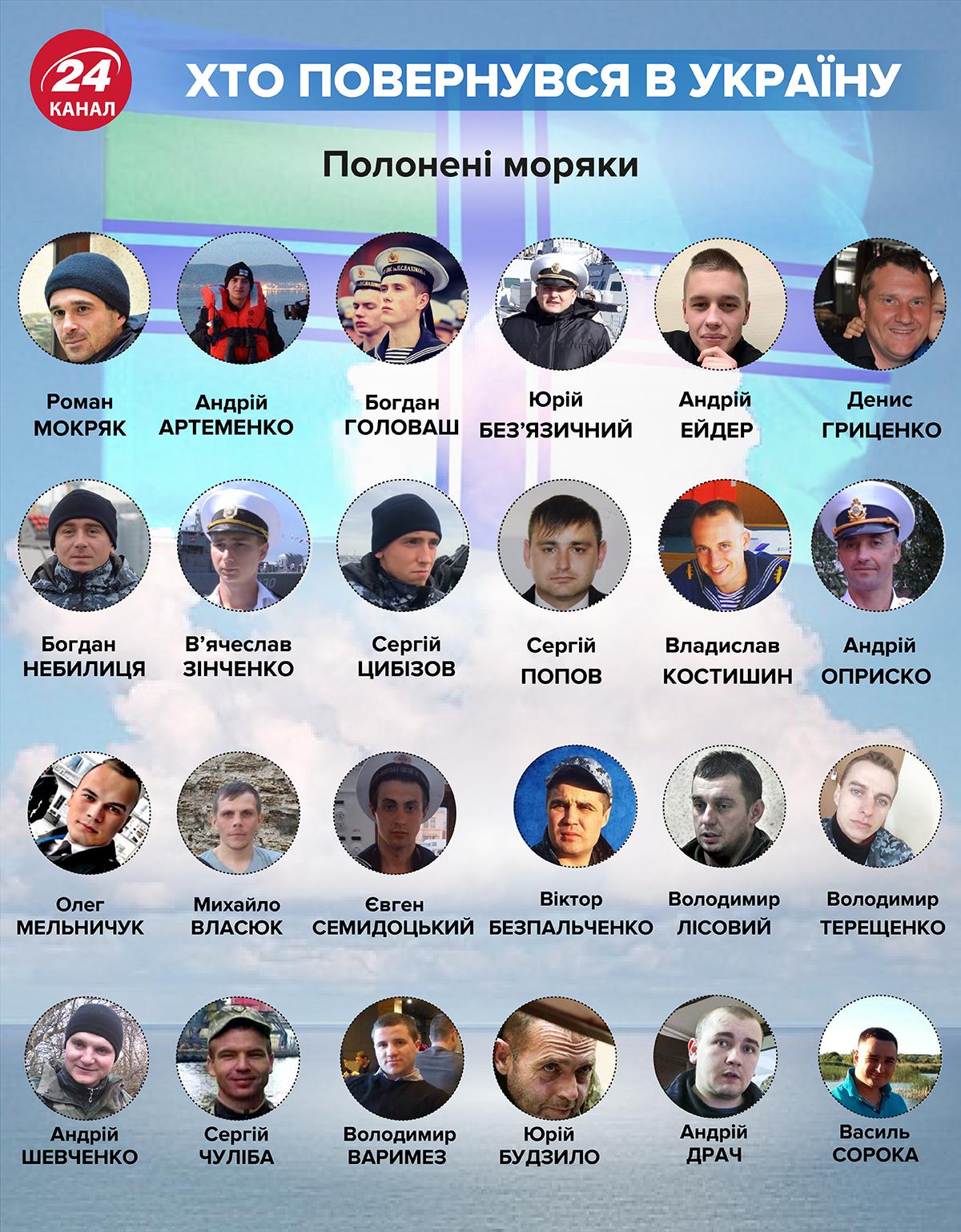 США требуют от Кремля освобождения всех украинцев