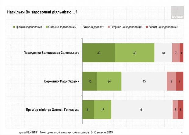 Сколько украинцев довольны работой Зеленского, Рады и Кабмина
