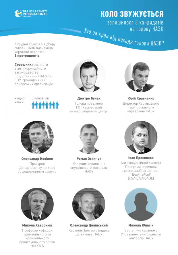 НАПК уже 16 декабря может получить нового главу: самое интересное из собеседований с кандидатами
