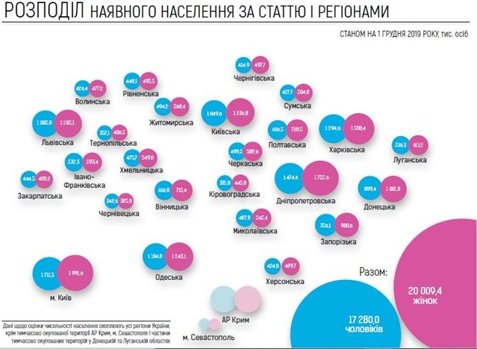 Дубилет насчитал в Украине 37 миллионов жителей
